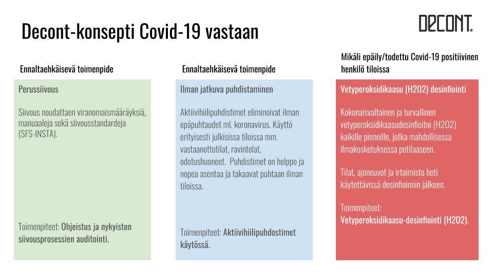 Decontin COVID-19 hallinnassa -konesptin avulla puhdistat ja desinfioit koronaviruksen tehokkaasti.